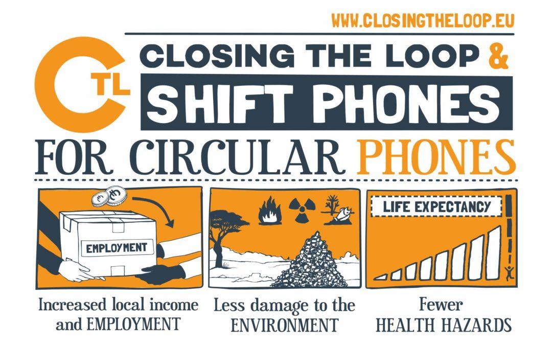 Kreislaufwirtschaft mit Closing the Loop (MwSt-Projekt)